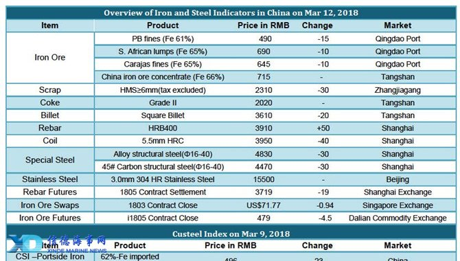 Chinese Iron and Steel prices on March 12 2018