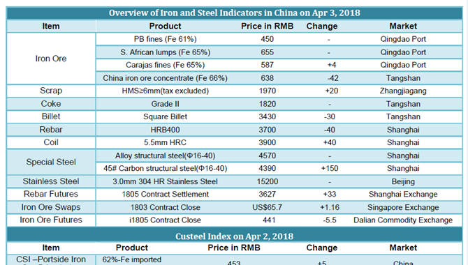 Chinese Iron and Steel prices on April 3,2018