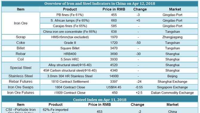 Chinese Iron and Steel prices on April 12, 2018