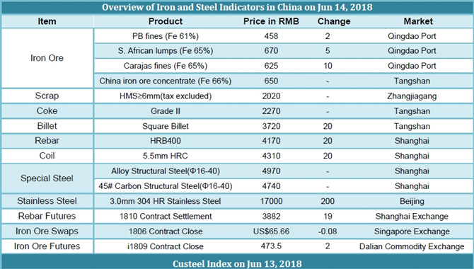 Chinese Iron and Steel prices on June 14,2018