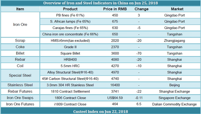 Chinese Iron and Steel prices on June 25,2018