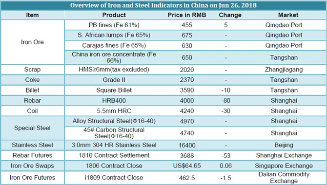 Chinese Iron and Steel prices on June 26,2018