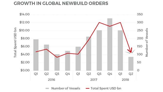 Newbuilding purchases 1H 2018 drop to early-2016 le