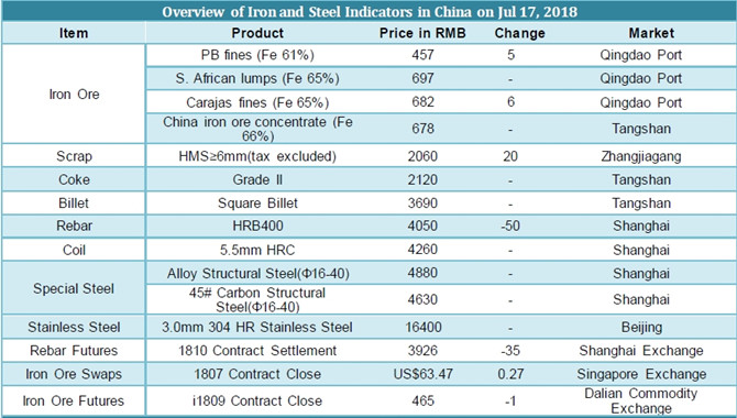 Chinese Iron and Steel prices on July 17,2018
