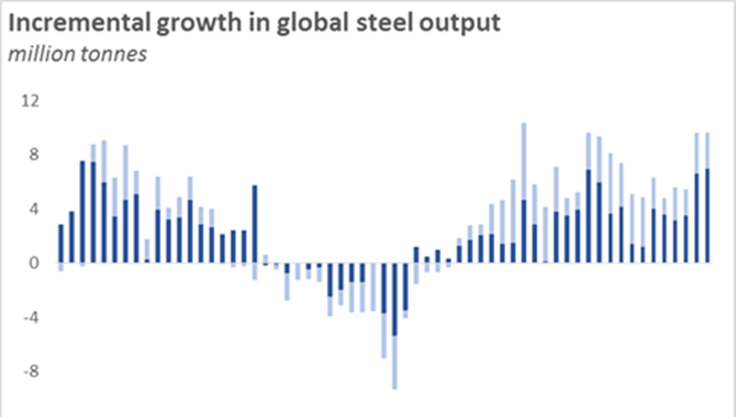 Global steel capacity utilisation hits a new 5-year