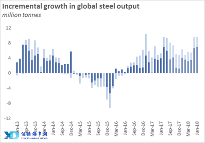 Global steel capacity utilisation hits a new 5-year high_