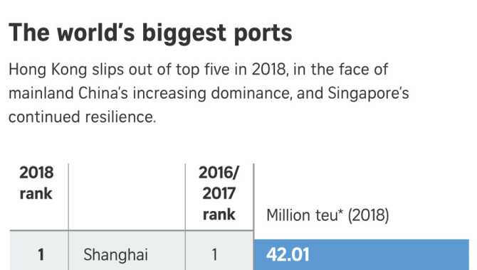 Hong Kong port slips from global top 5 for first ti