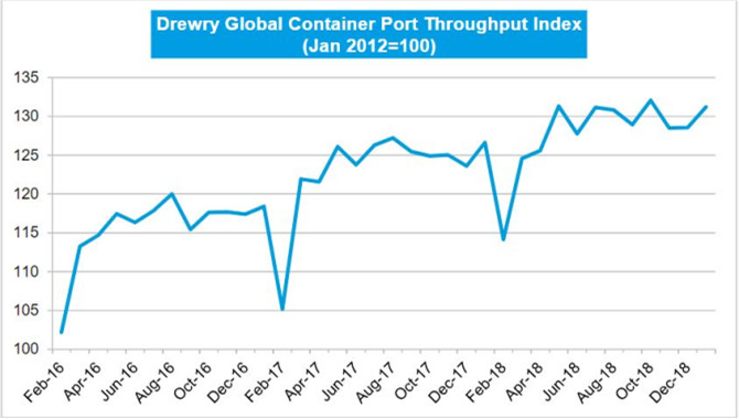 Global Container Port Throughput Up By 3.6% On the
