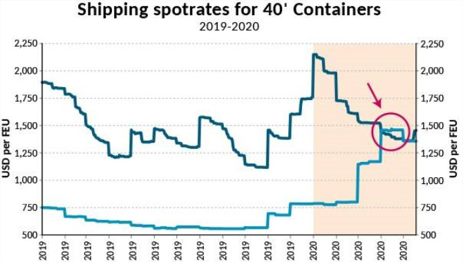 China to Europe Container Spot Rates in Rare Revers
