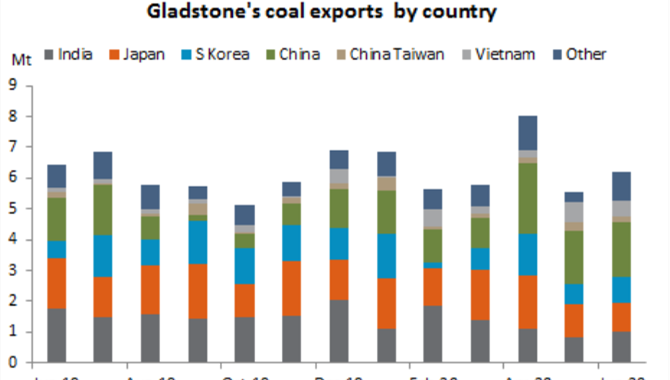 Gladstone port Jun coal exports to China jump on yr